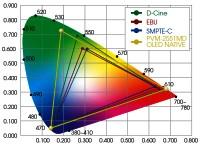 Цветовой охват Sony OLED