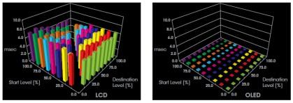 Сравнительный уровень задержек дляЖК иSony OLED